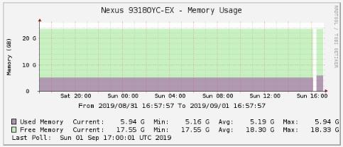 Nexus9K_Memroy